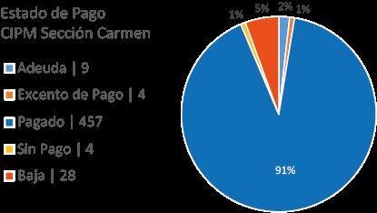 Gráfica de Estado de Pago CIPM Carmen